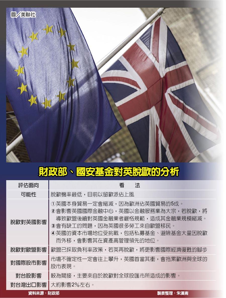 財政部、國安基金對英脫歐的分析