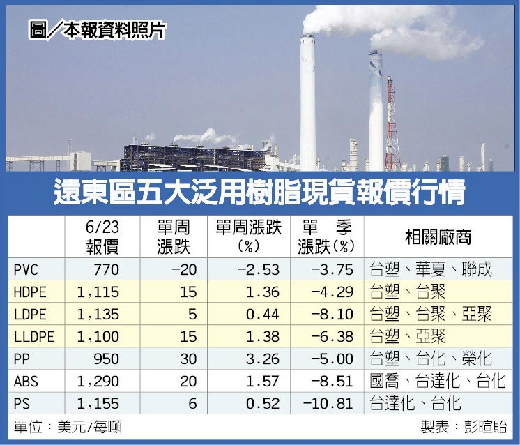 遠東區五大泛用樹脂現貨報價行情  圖/本報資料照片