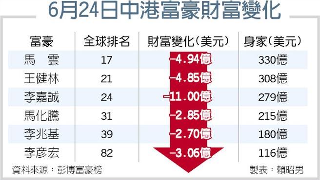 6月24日中港富豪財富變化