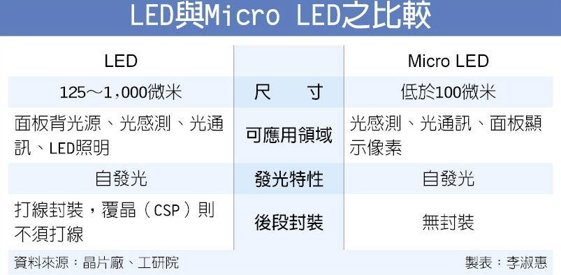 LED與Micro LED之比較