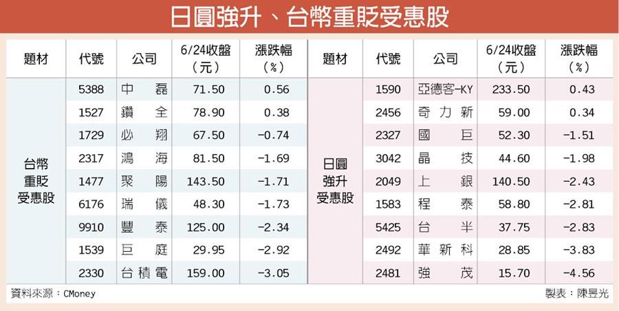 日圓強升、台幣重貶受惠股