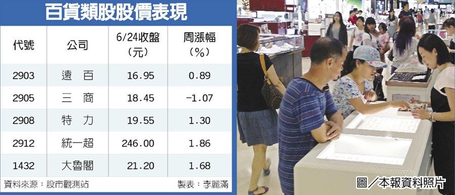 百貨類股股價表現  圖/本報資料照片