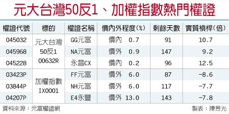 元大台灣50反1、加權指數熱門權證