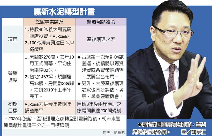 嘉新集團董事長張剛綸,宣告跨足旅宿服務業。圖/鄧博仁