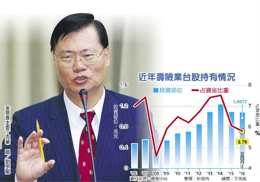近年壽險業台股持有情況金管會主委丁克華 圖/劉宗龍