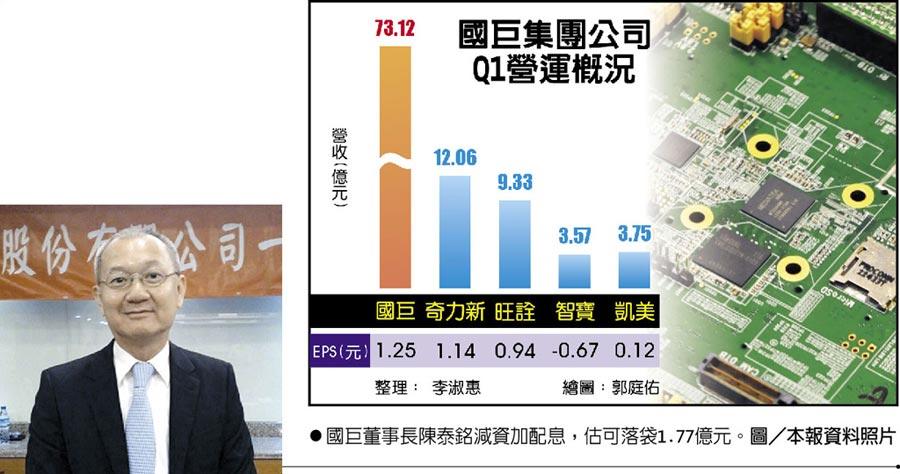 國巨董事長陳泰銘減資加配息,估可落袋1.77億元。圖/本報資料照片