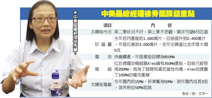 中美晶總經理徐秀蘭談話重點