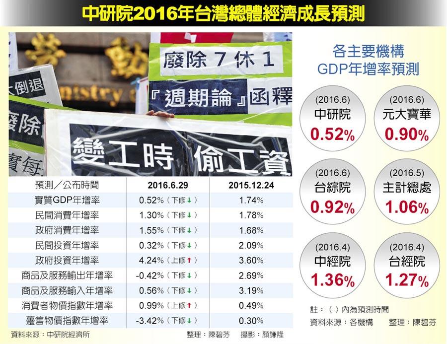 中研院2016年台灣總體經濟成長預測