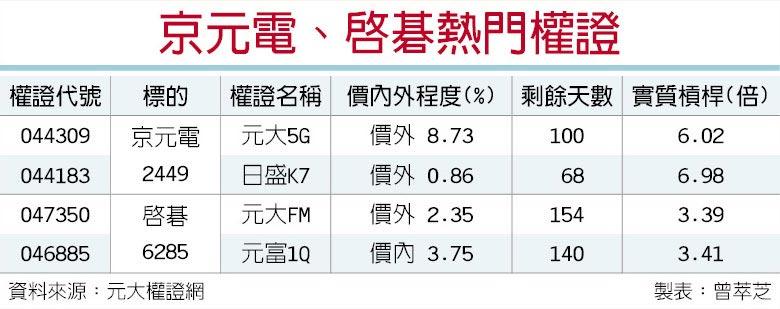 京元電、啟碁熱門權證