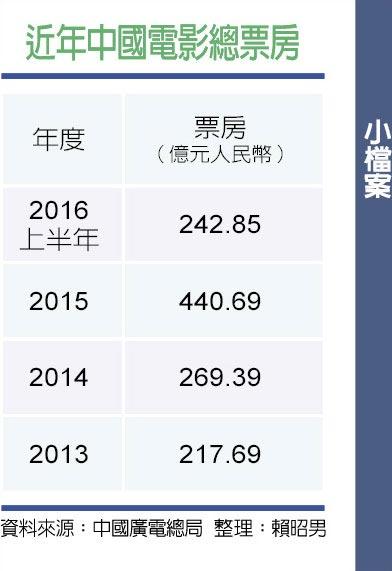 近年中國電影總票房