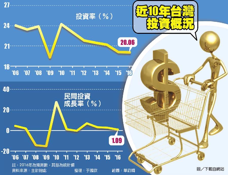 近10年台灣投資概況
