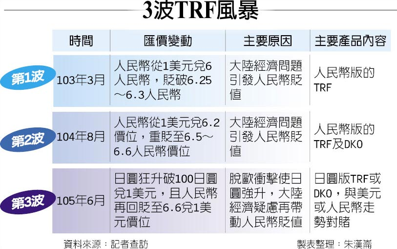 3波TRF風暴