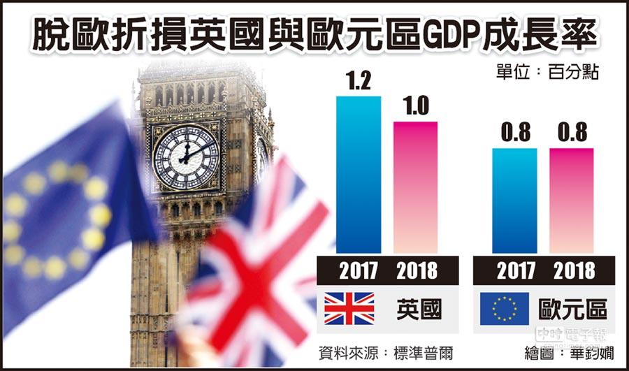 脫歐折損英國與歐元區GDP成長率