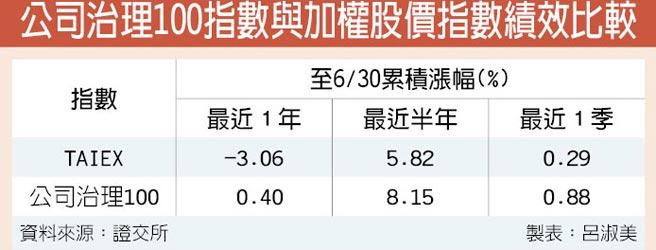 公司治理100指數與加權股價指數績效比較