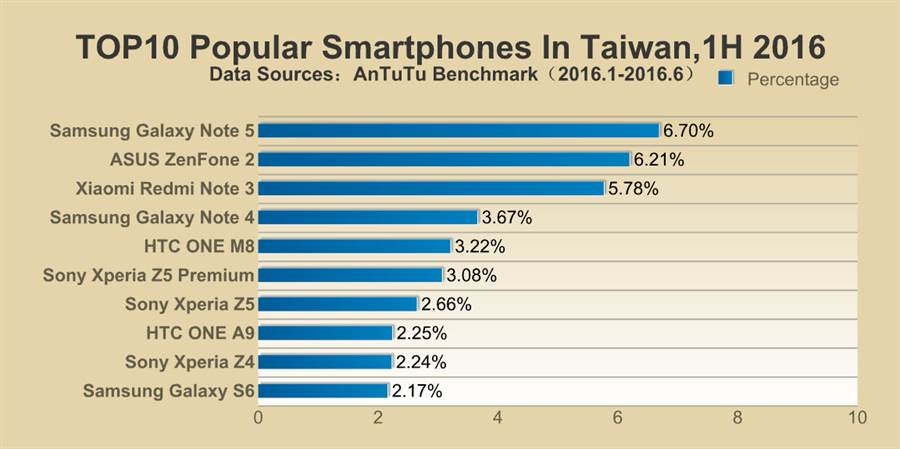 安兔兔公布2016年上半年各國最受歡迎手機前10名榜單。(圖/翻攝安兔兔官網)