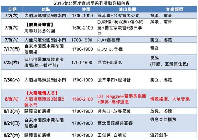 016台北河岸音樂季系列活動詳細內容(表/主辦單位提供)