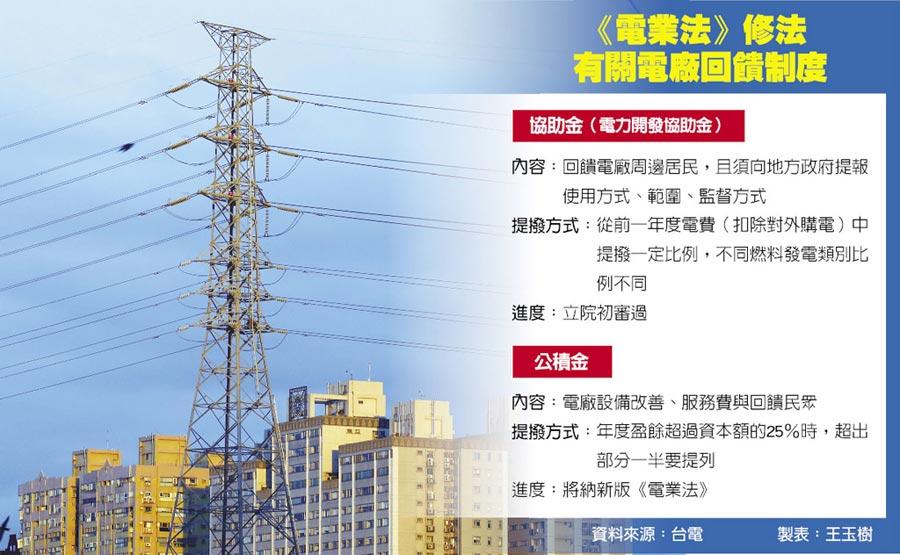 《電業法》修法有關電廠回饋制度