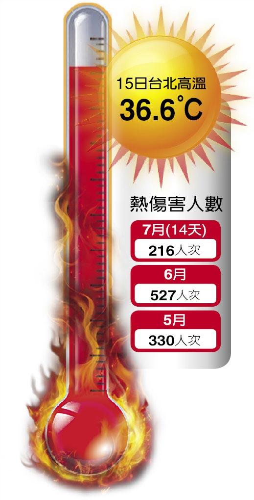 15日台北高溫36.6℃