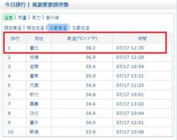 台北飆38.2度 鄭明典:真的很熱!