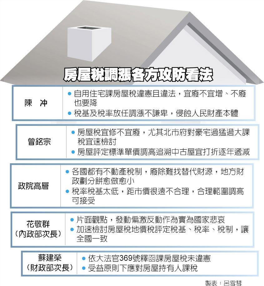 房屋稅調漲各方攻防看法