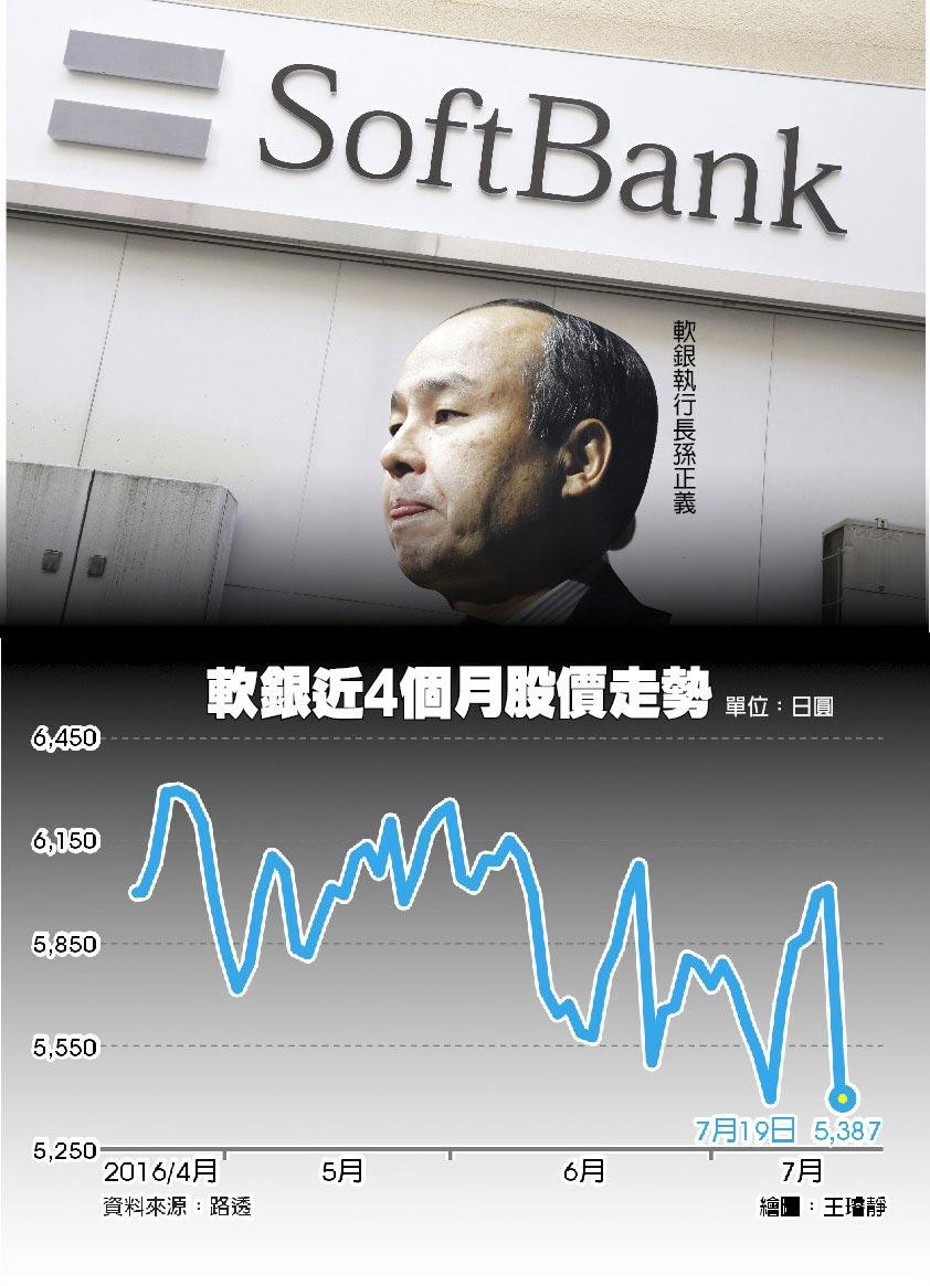 軟銀近4個月股價走勢