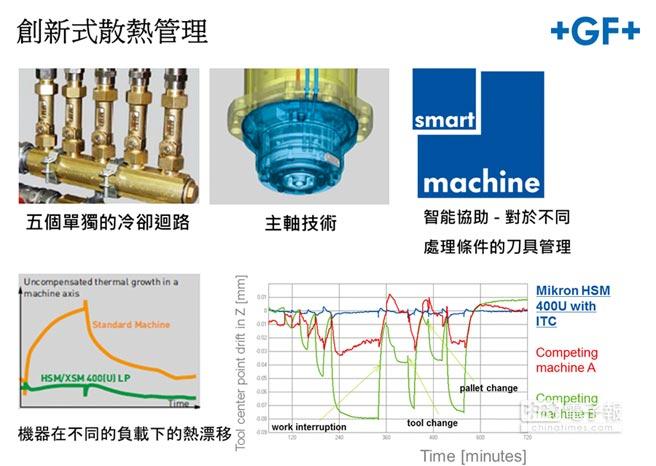 GF Machining Solutions創新式散熱管理。圖/喬治費歇爾機械提供