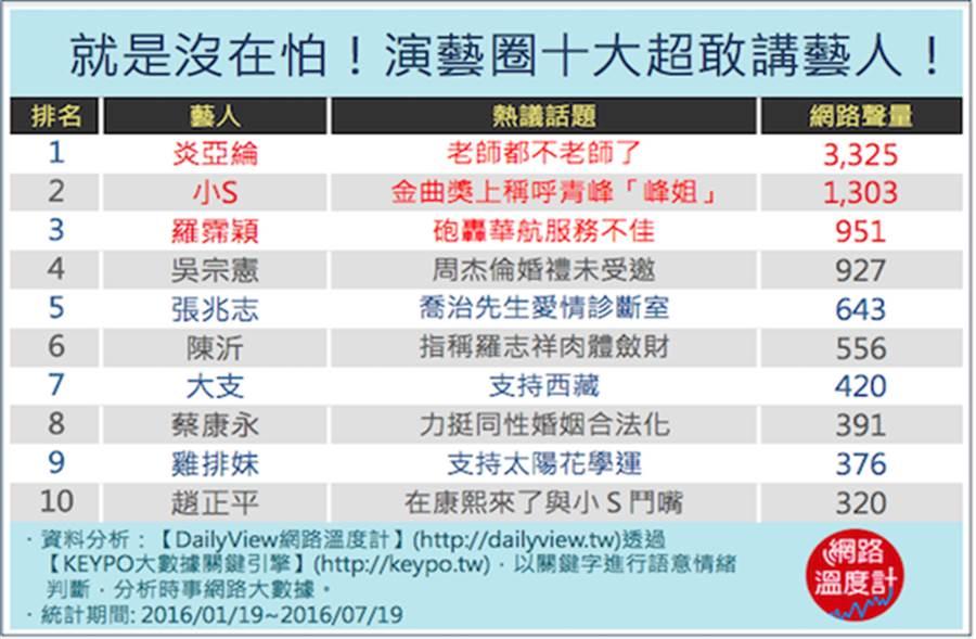 陳沂和吳宗憲共同被知名網站評選為「十大超敢講藝人」之一。(圖/取材自網路溫度計)