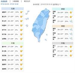 【天氣】北部高溫估飆破36度 周末轉有雨天氣