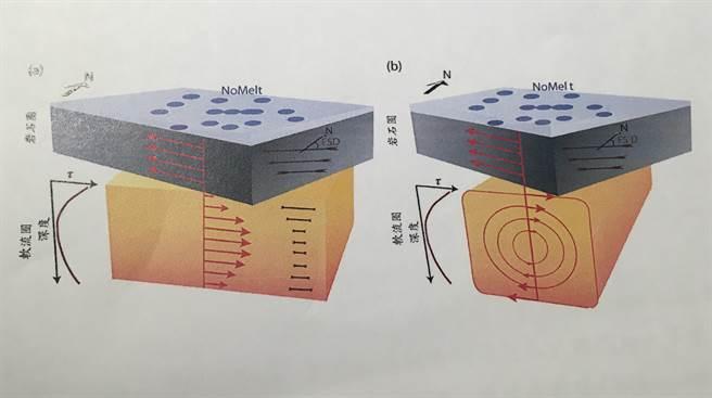 台學者研究改寫板塊學說,證明除了大尺度板塊運動外,還有小尺度的運動存在,這項研究也登上七月份的自然期刊。(國家實驗研究院提供)