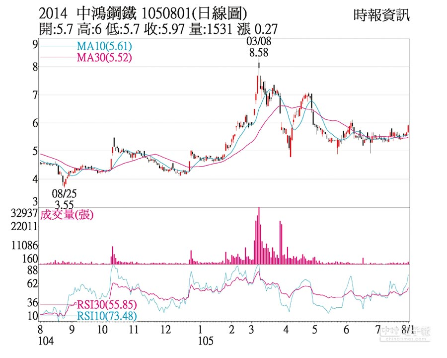2014 中鴻鋼鐵 1050801(日線圖)