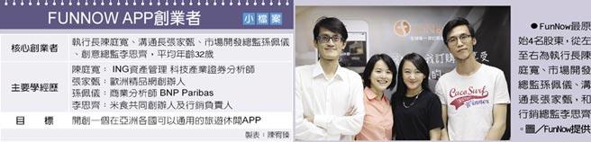 FunNow最原始4名股東,從左至右為執行長陳庭寬、市場開發總監孫佩儀、溝通長張家甄,和行銷總監李思齊。圖/FunNow提供