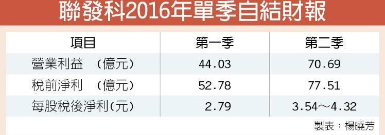 聯發科2016年單季自結財報