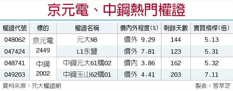 京元電、中鋼熱門權證