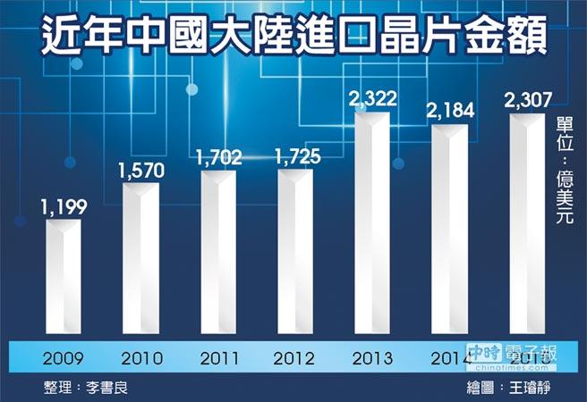近年中國大陸進口晶片金額