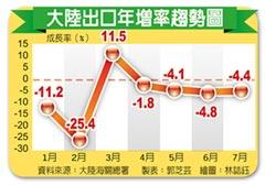 連4黑!大陸7月出口衰退4.4%