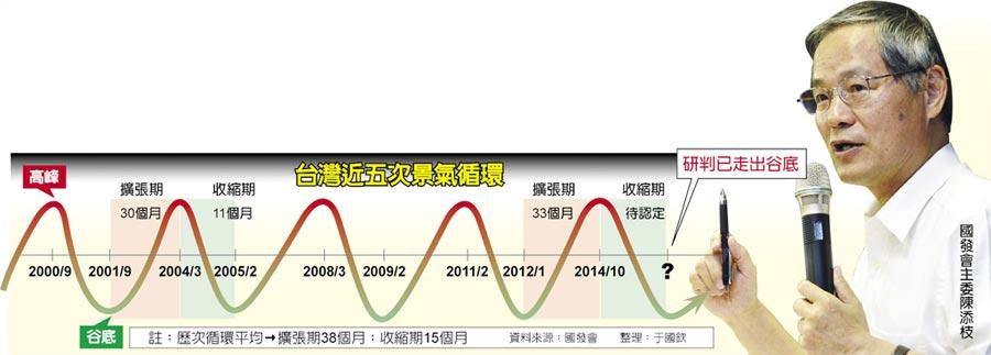 台灣近五次景氣循環