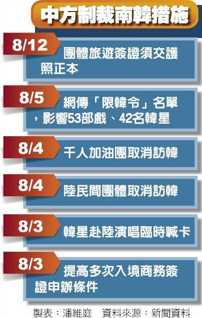 中方制裁南韓措施