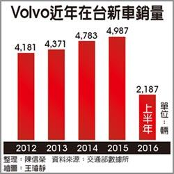 Volvo新年式車款 強打安全牌