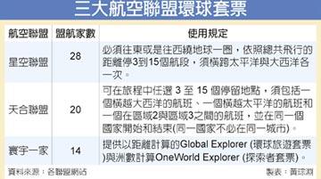 7知名行家帶路遊世界 星盟推環球特惠套票