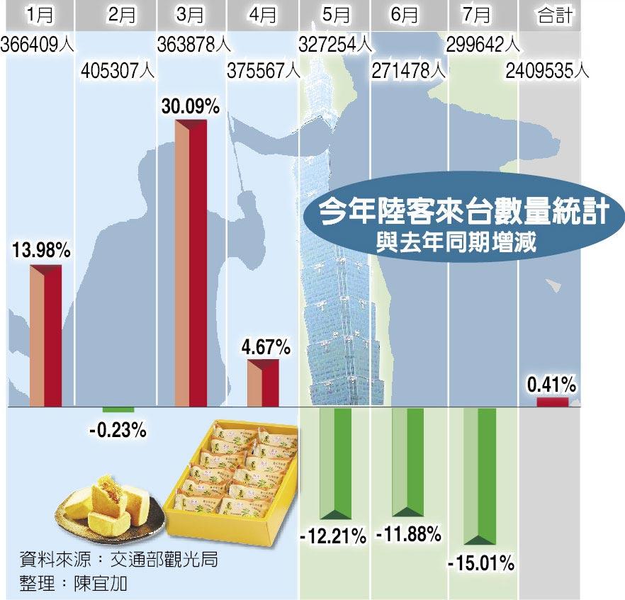 今年陸客來台數量統計與去年同期增減