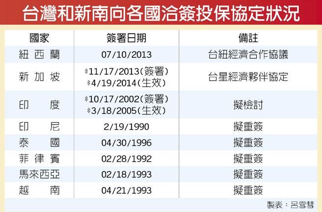台灣和新南向各國洽簽投保協定狀況