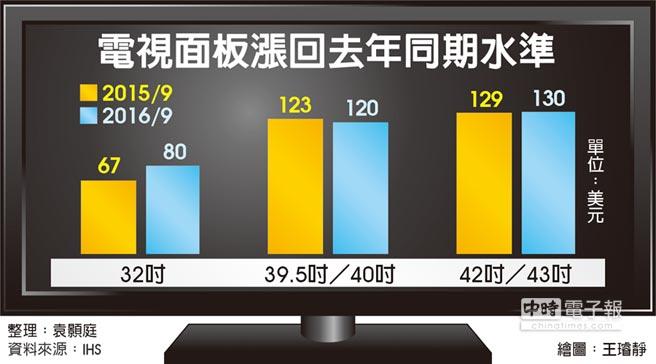 電視面板漲回去年同期水準