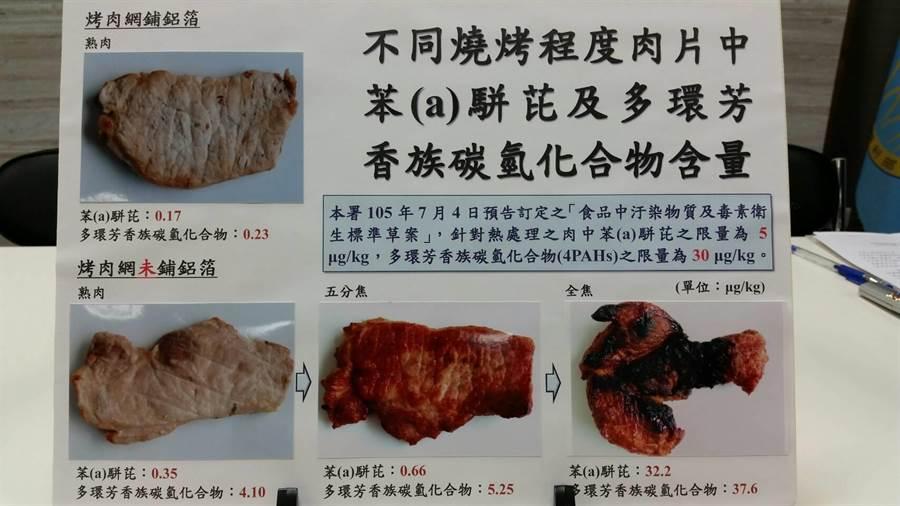 食藥署實測發現,肉烤到全焦後,致癌物含量是未烤焦的百倍。(食藥署提供)