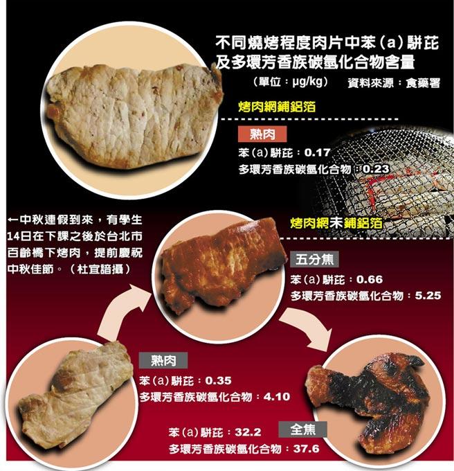 不同燒烤程度肉片中苯(a)駢芘及多環芳香族碳氫化合物含量