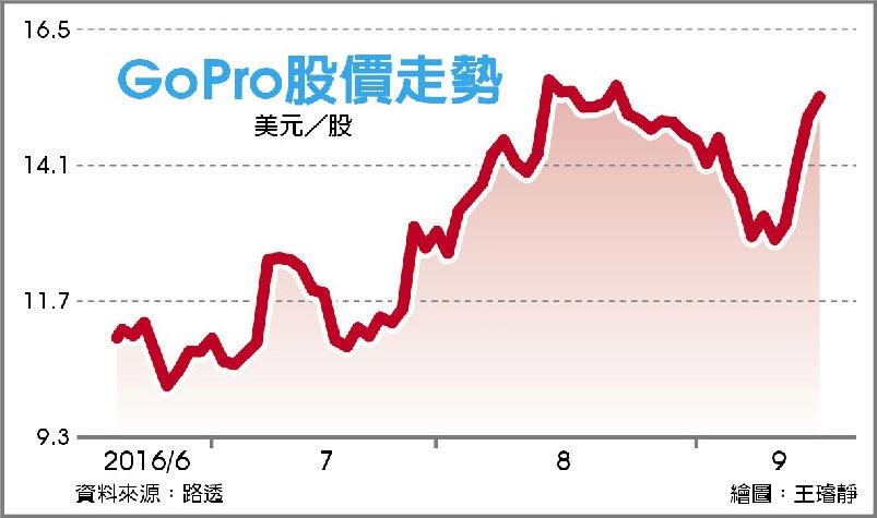GoPro股價走勢