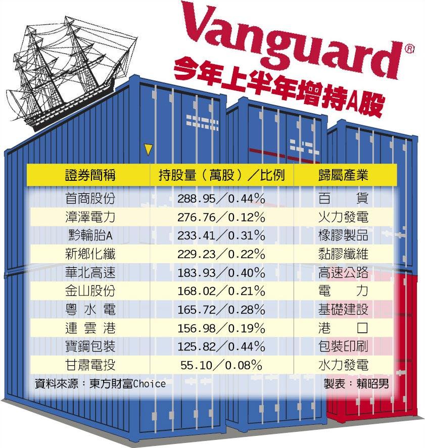 Vanguard今年上半年增持A股