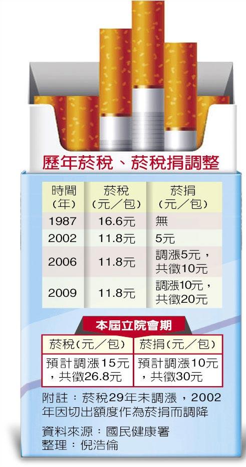 歷年菸稅、菸稅捐調整