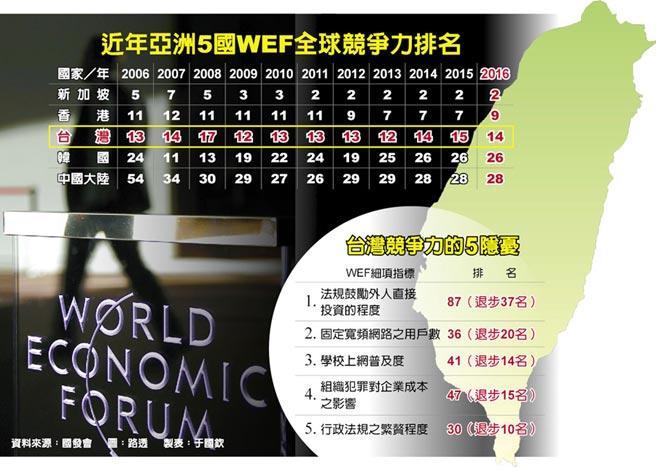 近年亞洲5國WEF全球競爭力排名