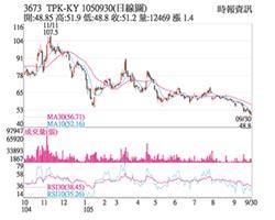 熱門股-TPK 無懼大盤跌深反彈