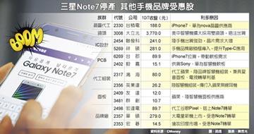 Note7停產 轉單股受惠